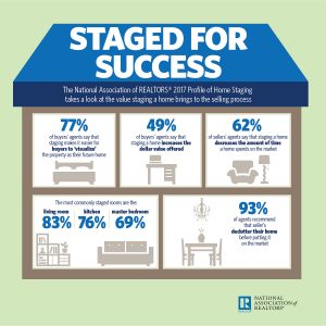 Home Staging Decreases Time on the Market / NAR-Infographic 2017 Profile of Home Staging