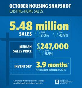NAR October Existing Home Sales Snapshot