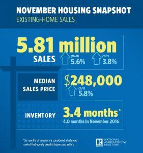 NAR National Association of Realtors November 2017 Housing Data Snapshot