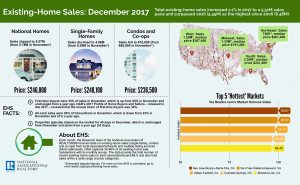 Infographic, Existing Home Sales, December 2017, NAR